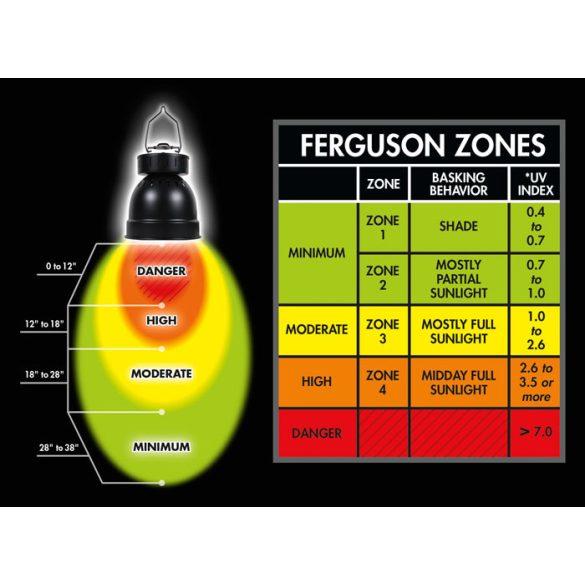Zoo Med PowerSun™ HID lámpatest