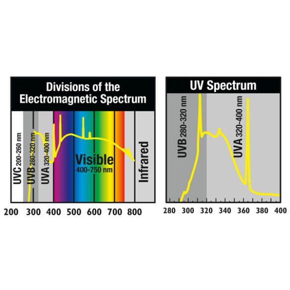 ZooMed ReptiSun 10.0 kompakt fluoreszcens sivatagi kompakt fénycső 26W