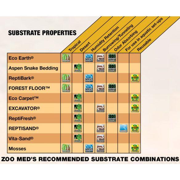 ZooMed Premium ReptiBark®